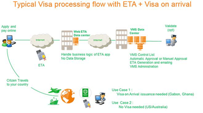 evisa processing flow