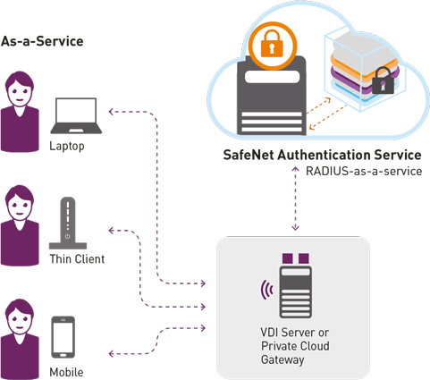 Gemalto Safenet Cloud Data Security Solutions | AuthGuard com
