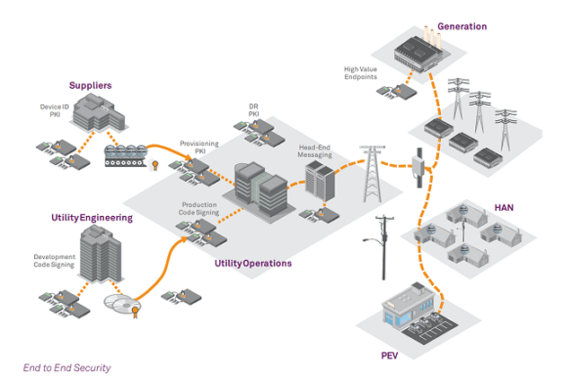 smart grid security diagram